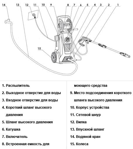 Схематическое изображение мойки высокого давления DT-1507