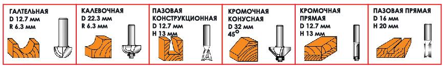 типы фрез HT-0071